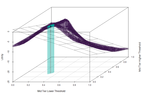 The Easiest Way to Create Thresholds And Improve Your Classification Model